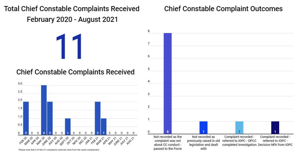 graph showing complaints received and outcomes