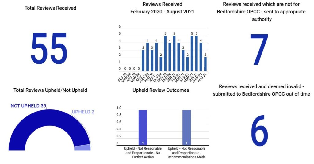 OPCC reviews received graphical format